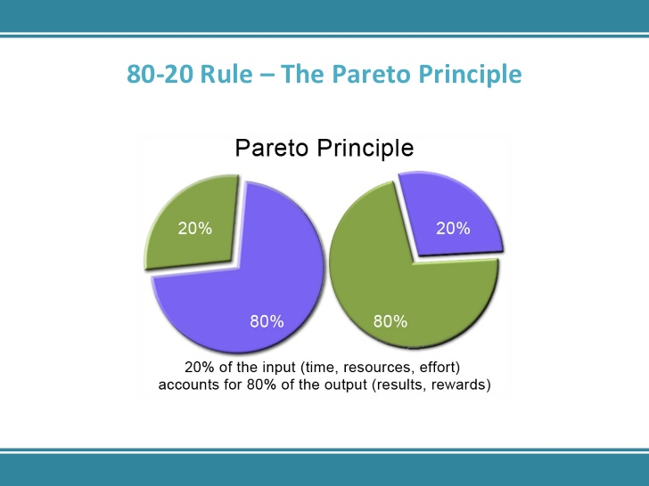 Pareto-Principle-80-20-Rule