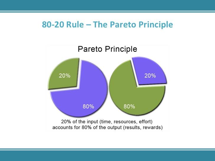 Pareto-Principle-80-20-Rule