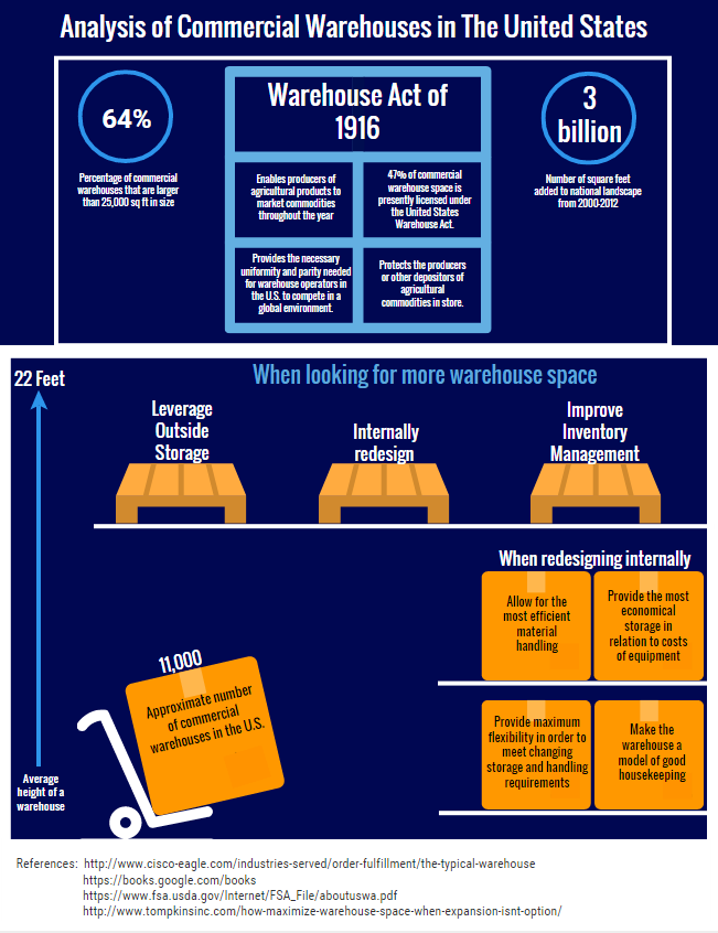 Commercial Warehouses Analysis Infographic